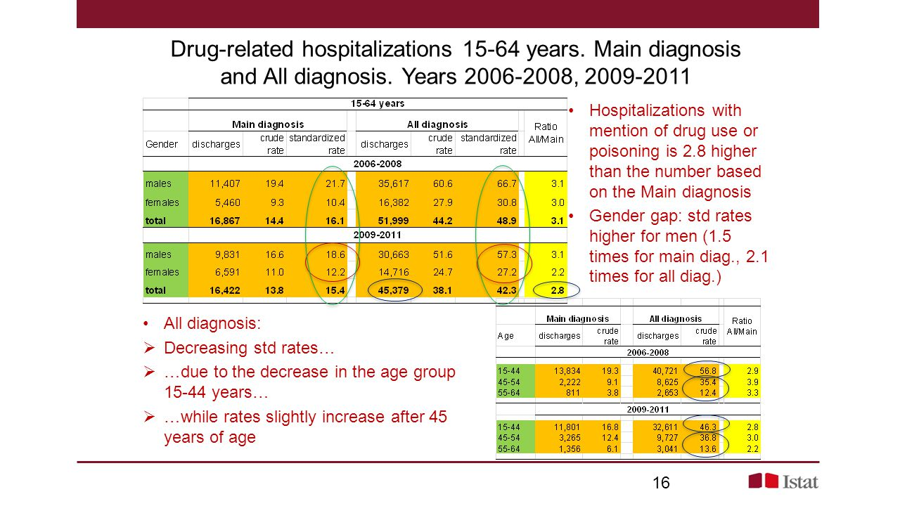 Drug-related hospitalizations 15-64 years.Main diagnosis and All diagnosis.
