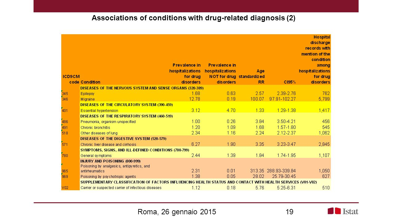 Associations of conditions with drug-related diagnosis (2) Roma, 26 gennaio 201519