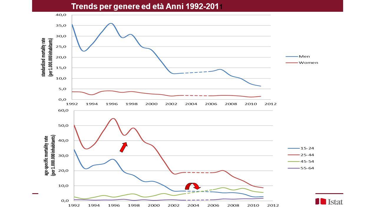 Trends per genere ed età Anni 1992-201 1