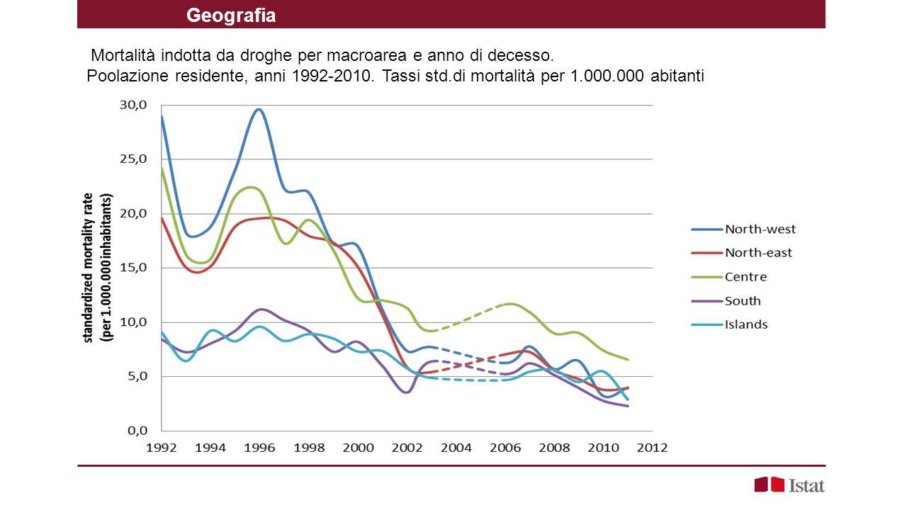 Mortalità indotta da droghe per macroarea e anno di decesso. Poolazione residente, anni 1992-2010. Tassi std.di mortalità per 1.000.000 abitanti Geogr