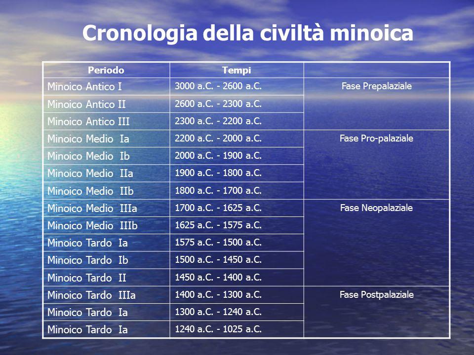 Cronologia della civiltà minoica PeriodoTempi Minoico Antico I 3000 a.C. - 2600 a.C.Fase Prepalaziale Minoico Antico II 2600 a.C. - 2300 a.C. Minoico