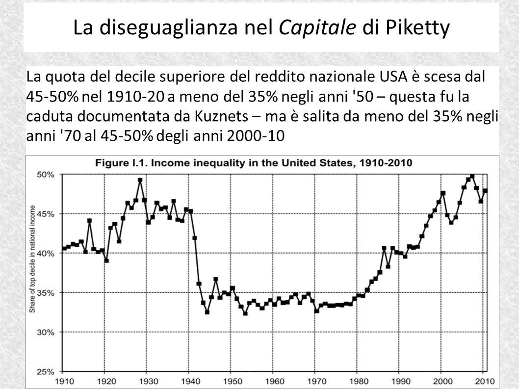 La quota del decile superiore del reddito nazionale USA è scesa dal 45-50% nel 1910-20 a meno del 35% negli anni '50 – questa fu la caduta documentata