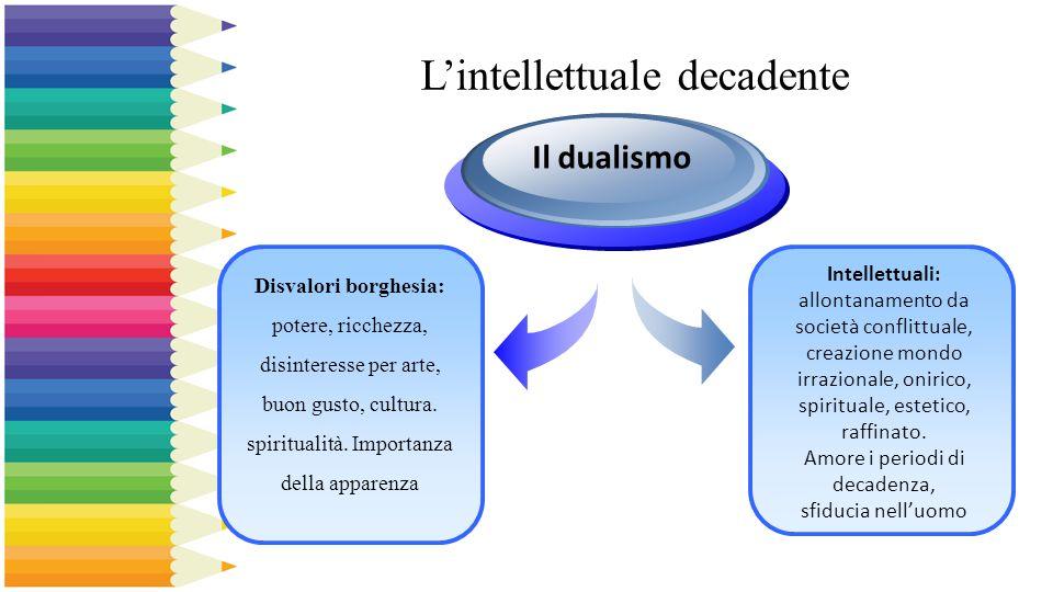 L'intellettuale decadente Disvalori borghesia: potere, ricchezza, disinteresse per arte, buon gusto, cultura. spiritualità. Importanza della apparenza