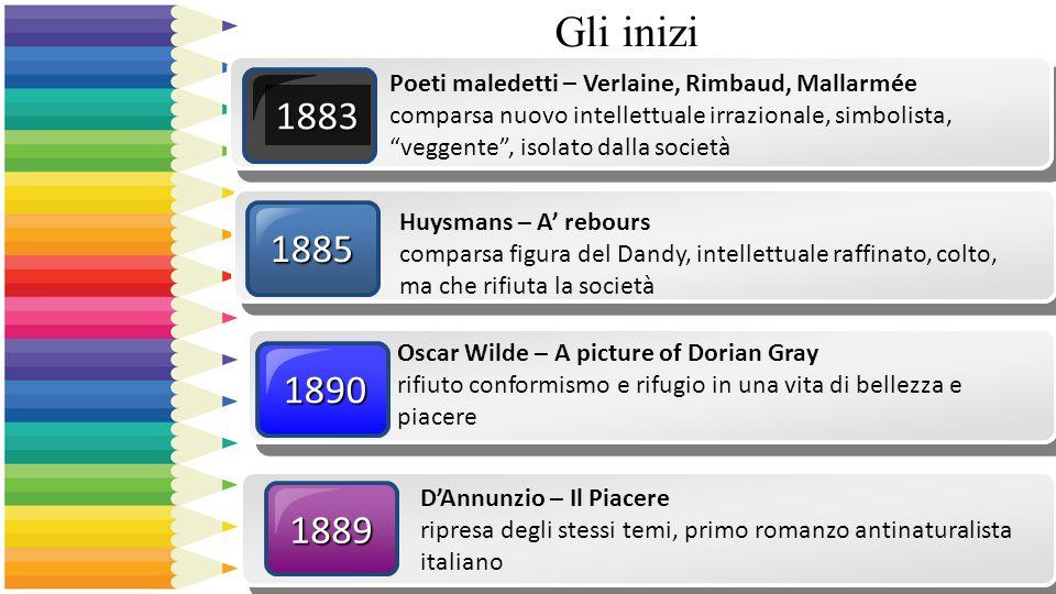 Gli inizi1883 1890 Oscar Wilde – A picture of Dorian Gray rifiuto conformismo e rifugio in una vita di bellezza e piacere 1889 D'Annunzio – Il Piacere