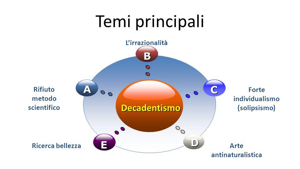 Temi principali Decadentismo B E C D A Rifiuto metodo scientifico L'irrazionalità Forte individualismo (solipsismo) Ricerca bellezzaArte antinaturalis