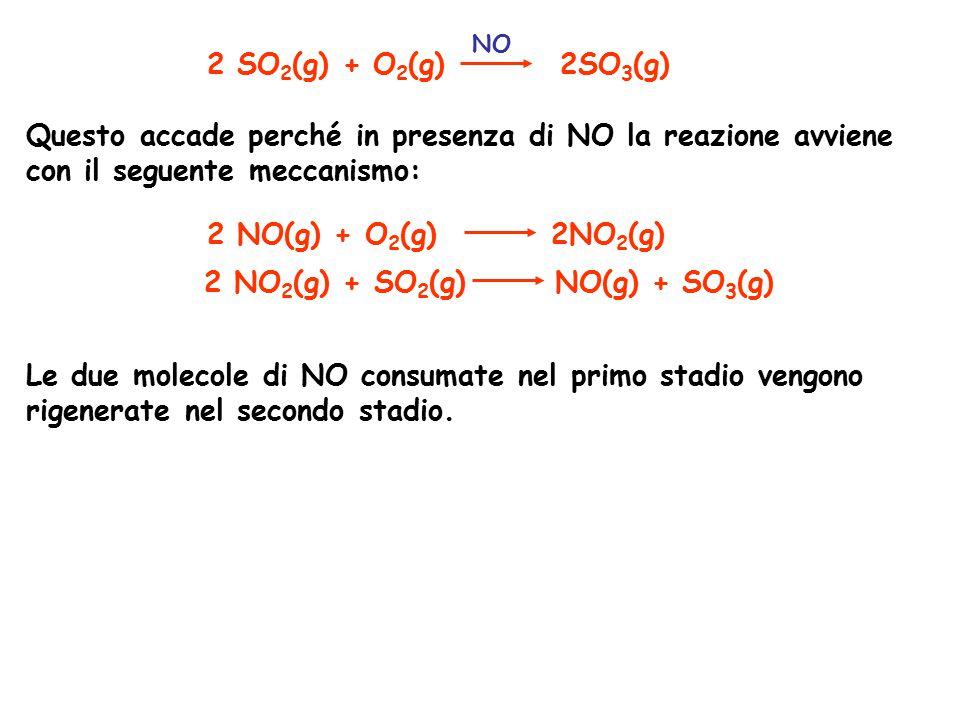 2 SO 2 (g) + O 2 (g) 2SO 3 (g) NO Questo accade perché in presenza di NO la reazione avviene con il seguente meccanismo: 2 NO(g) + O 2 (g) 2NO 2 (g) 2