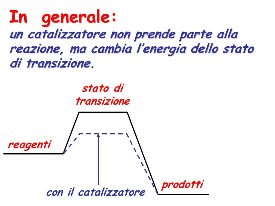 In generale: un catalizzatore non prende parte alla reazione, ma cambia l'energia dello stato di transizione. reagenti prodotti stato di transizione c