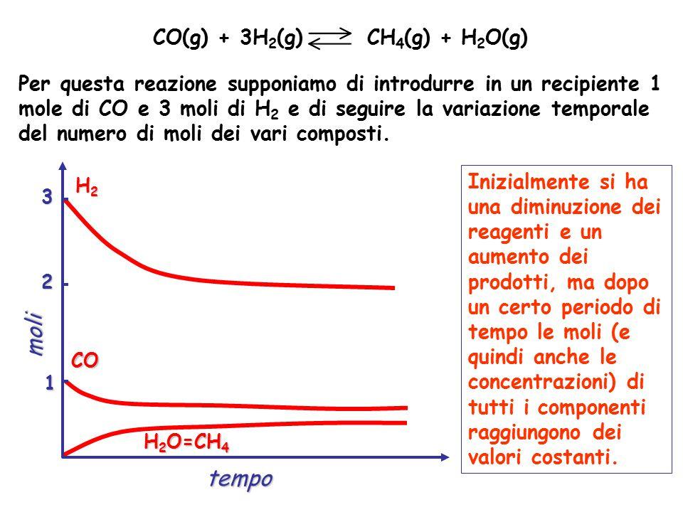 Per questa reazione supponiamo di introdurre in un recipiente 1 mole di CO e 3 moli di H 2 e di seguire la variazione temporale del numero di moli dei