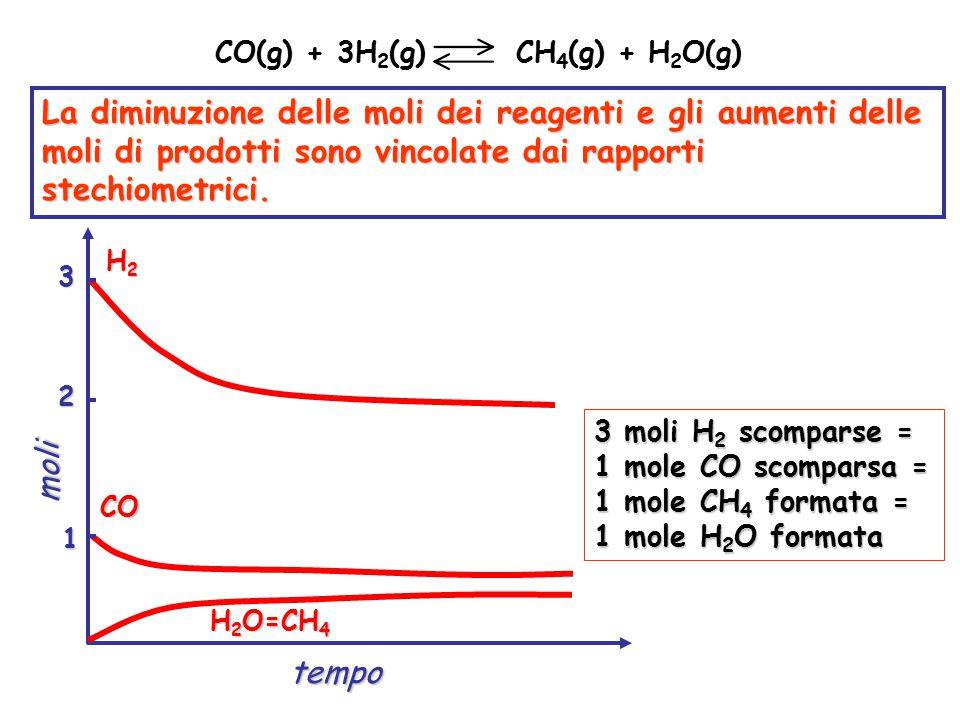 La diminuzione delle moli dei reagenti e gli aumenti delle moli di prodotti sono vincolate dai rapporti stechiometrici. CO(g) + 3H 2 (g) CH 4 (g) + H