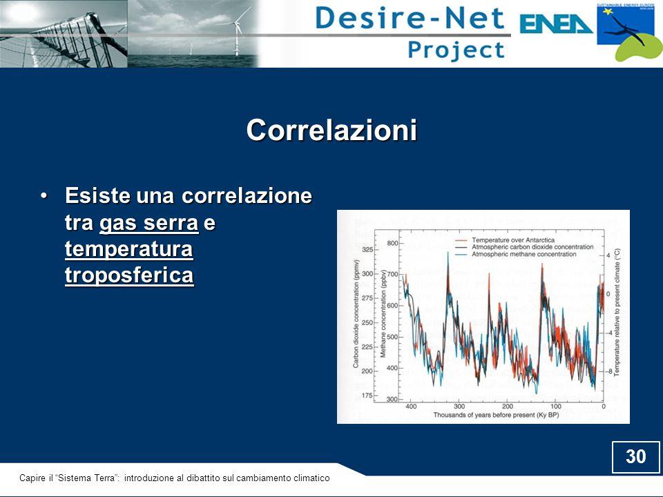 30 Correlazioni Esiste una correlazione tra gas serra e temperatura troposfericaEsiste una correlazione tra gas serra e temperatura troposferica Capir