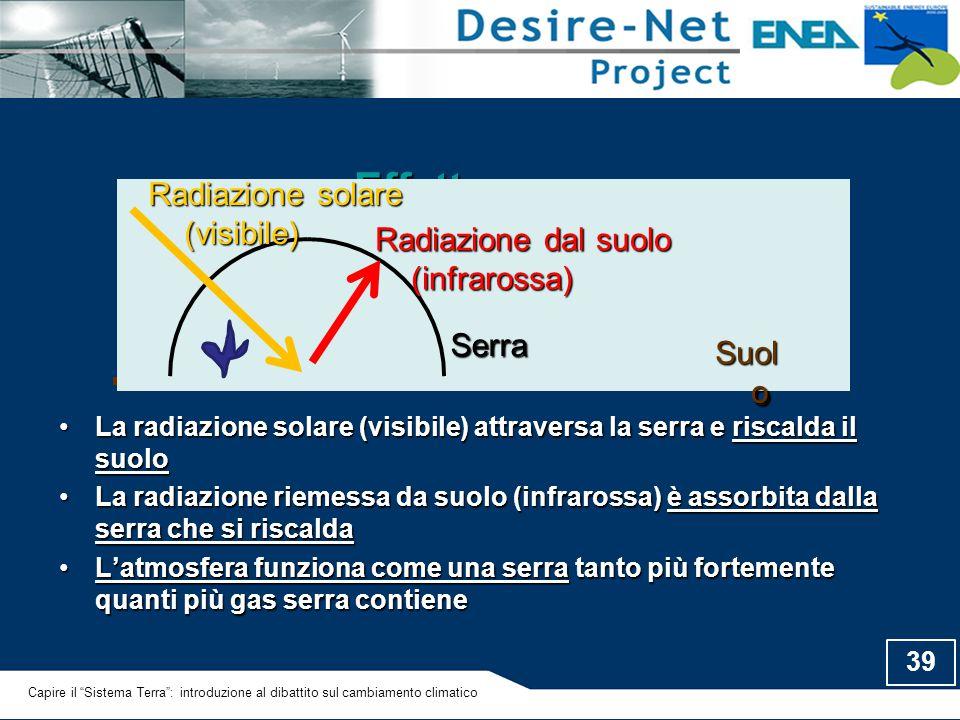 39 Effetto serra La radiazione solare (visibile) attraversa la serra e riscalda il suoloLa radiazione solare (visibile) attraversa la serra e riscalda