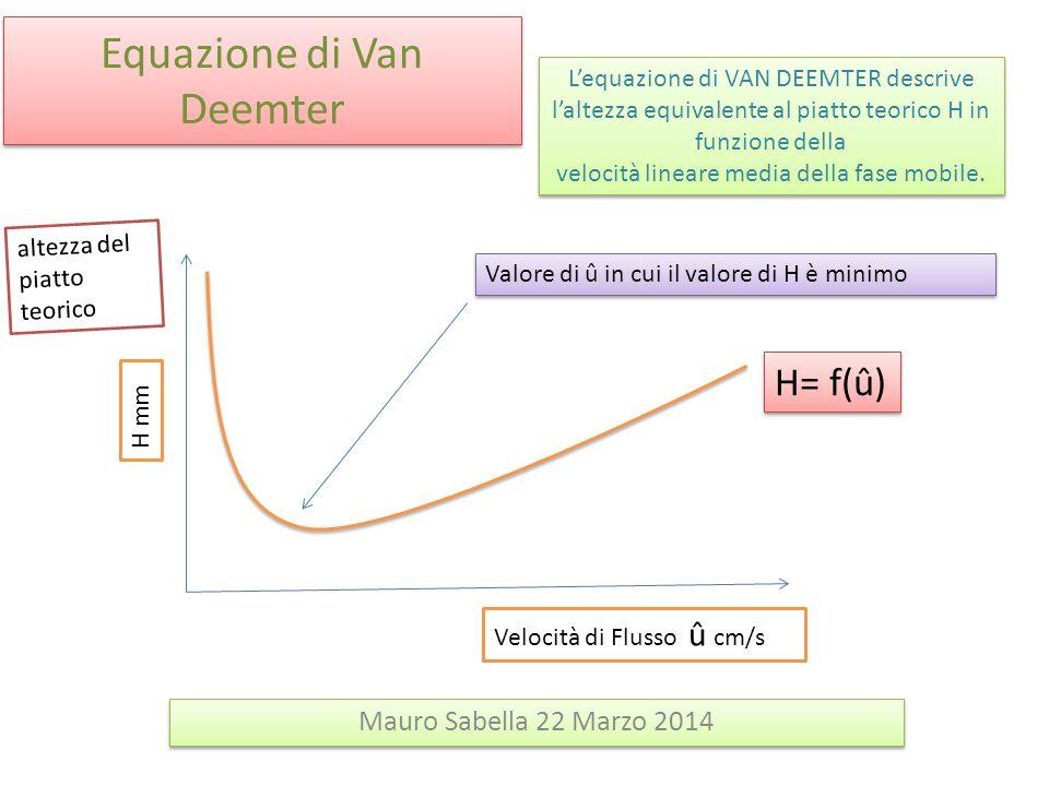 Equazione di Van Deemter Mauro Sabella 22 Marzo 2014 Velocità di Flusso û cm/s altezza del piatto teorico H mm Valore di û in cui il valore di H è min