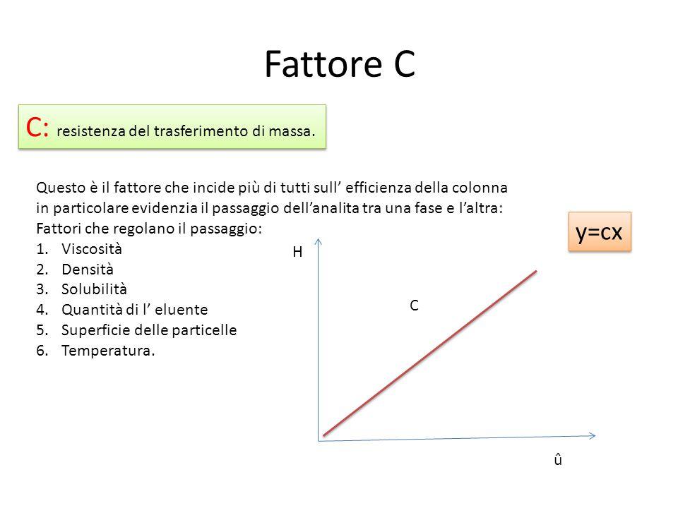 Fattore C C: resistenza del trasferimento di massa. Questo è il fattore che incide più di tutti sull' efficienza della colonna in particolare evidenzi