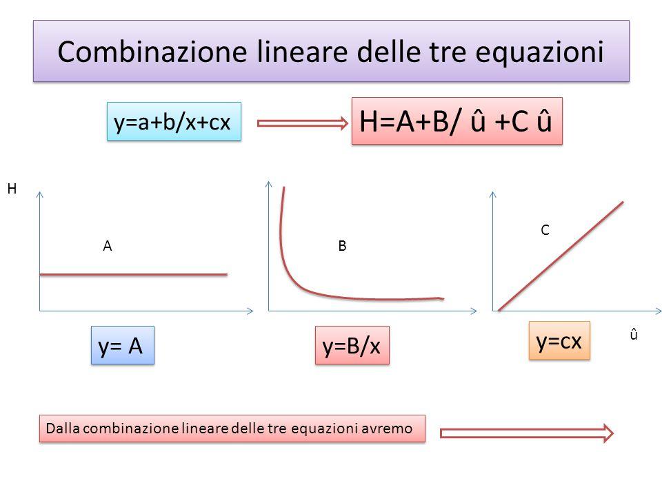 Combinazione lineare delle tre equazioni AB C y=a+b/x+cx H=A+B/ û +C û y=B/x y=cx y= A H û Dalla combinazione lineare delle tre equazioni avremo