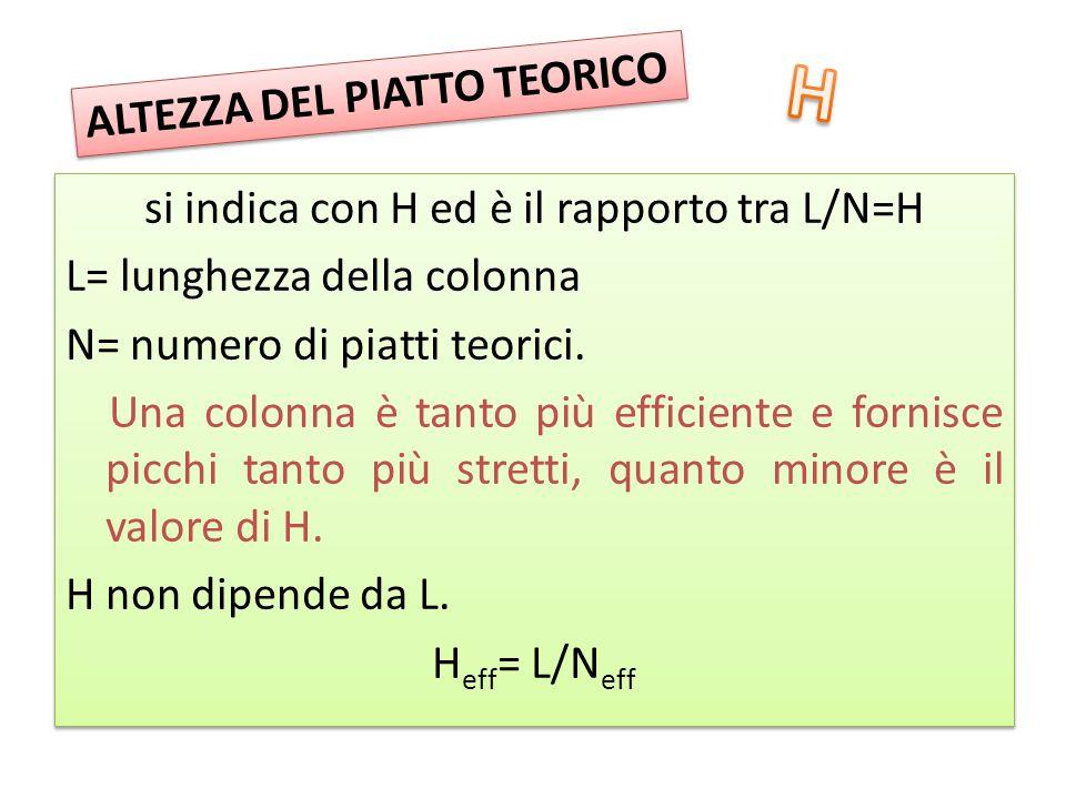 si indica con H ed è il rapporto tra L/N=H L= lunghezza della colonna N= numero di piatti teorici. Una colonna è tanto più efficiente e fornisce picch