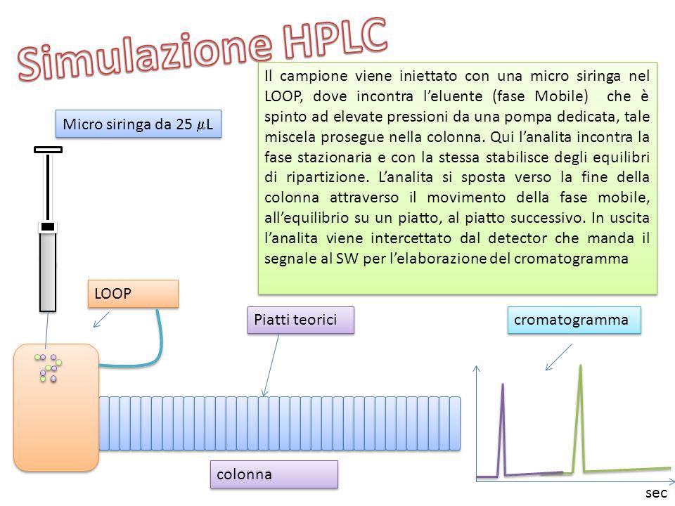 colonna Micro siringa da 25  L LOOP Piatti teorici cromatogramma Il campione viene iniettato con una micro siringa nel LOOP, dove incontra l'eluente