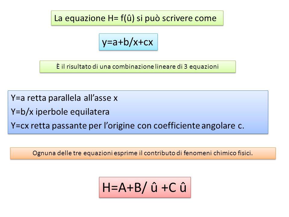 Y=a retta parallela all'asse x Y=b/x iperbole equilatera Y=cx retta passante per l'origine con coefficiente angolare c. Y=a retta parallela all'asse x