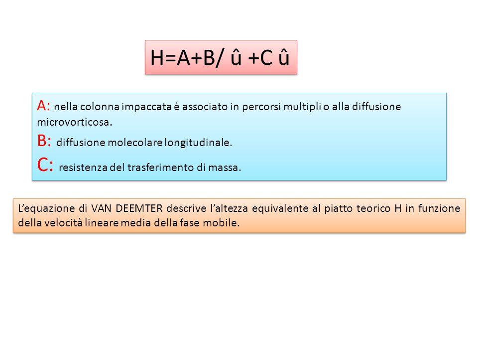 A: nella colonna impaccata è associato in percorsi multipli o alla diffusione microvorticosa. B: diffusione molecolare longitudinale. C: resistenza de