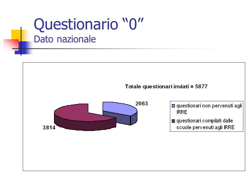"""Questionario """"0"""" Dato nazionale"""