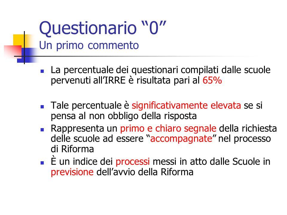 """Questionario """"0"""" Un primo commento La percentuale dei questionari compilati dalle scuole pervenuti all'IRRE è risultata pari al 65% Tale percentuale è"""