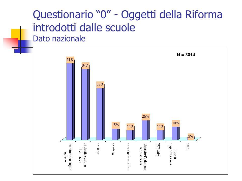 """Questionario """"0"""" - Oggetti della Riforma introdotti dalle scuole Dato nazionale"""