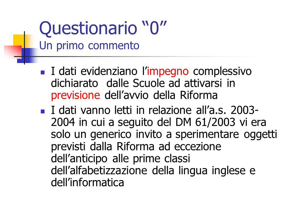 """Questionario """"0"""" Un primo commento I dati evidenziano l'impegno complessivo dichiarato dalle Scuole ad attivarsi in previsione dell'avvio della Riform"""