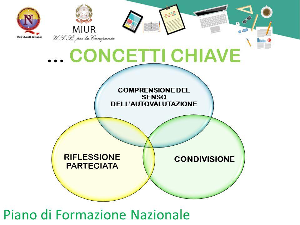 Piano di Formazione Nazionale … CONCETTI CHIAVE COMPRENSIONE DEL SENSO DELL'AUTOVALUTAZIONE CONDIVISIONE RIFLESSIONE PARTECIATA