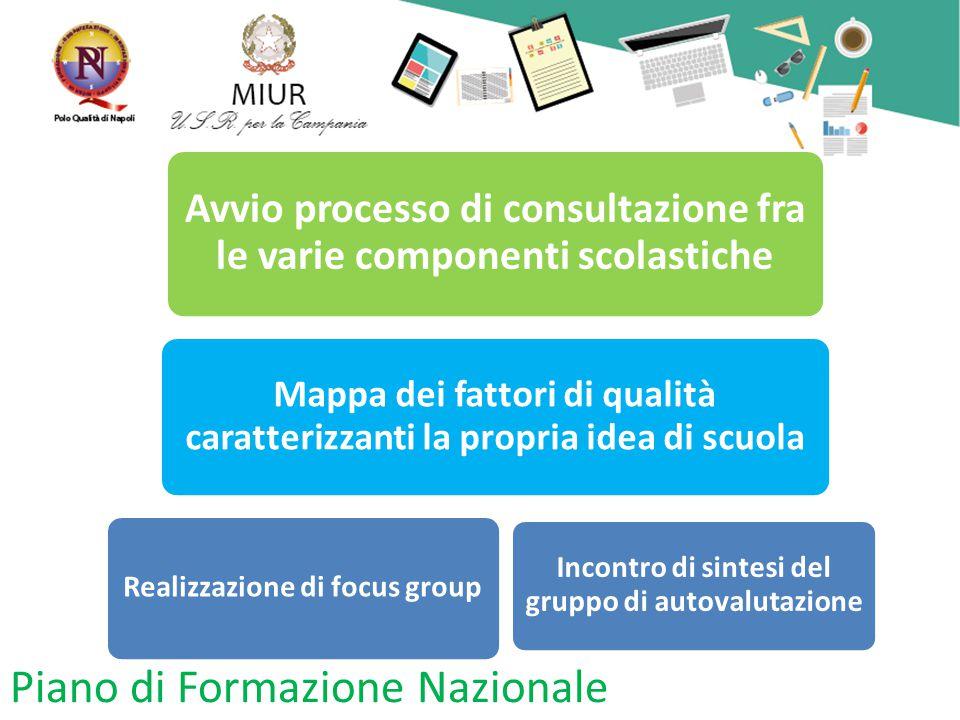 Piano di Formazione Nazionale Avvio processo di consultazione fra le varie componenti scolastiche Mappa dei fattori di qualità caratterizzanti la propria idea di scuola Realizzazione di focus group Incontro di sintesi del gruppo di autovalutazione