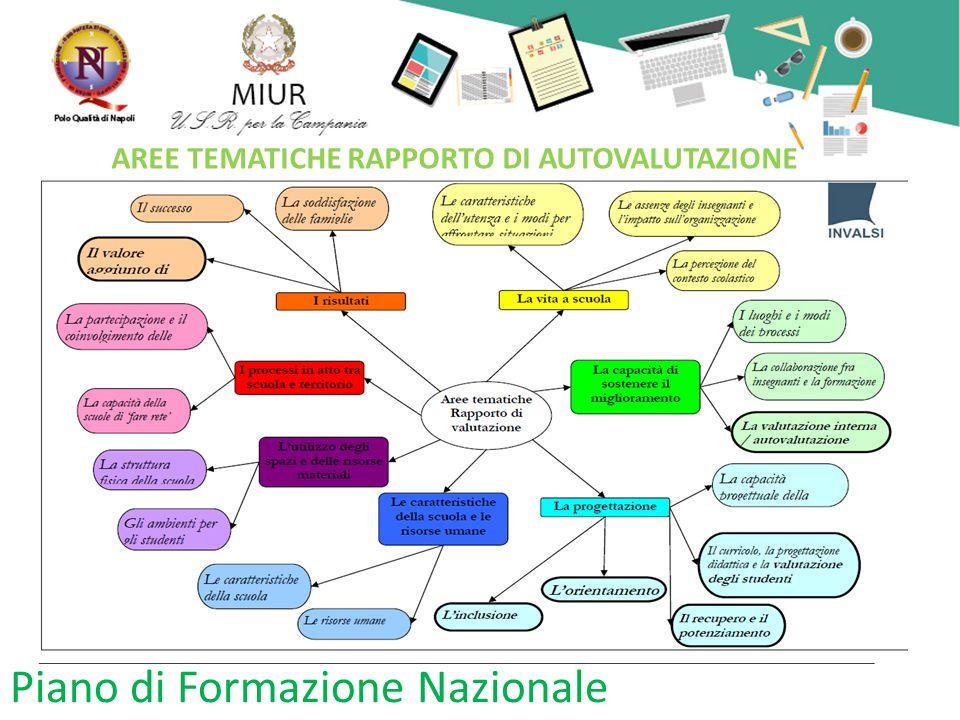 Piano di Formazione Nazionale AREE TEMATICHE RAPPORTO DI AUTOVALUTAZIONE