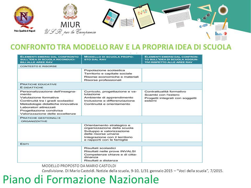 Piano di Formazione Nazionale CONFRONTO TRA MODELLO RAV E LA PROPRIA IDEA DI SCUOLA MODELLO PROPOSTO DA MARIO CASTOLDI Condivisione.