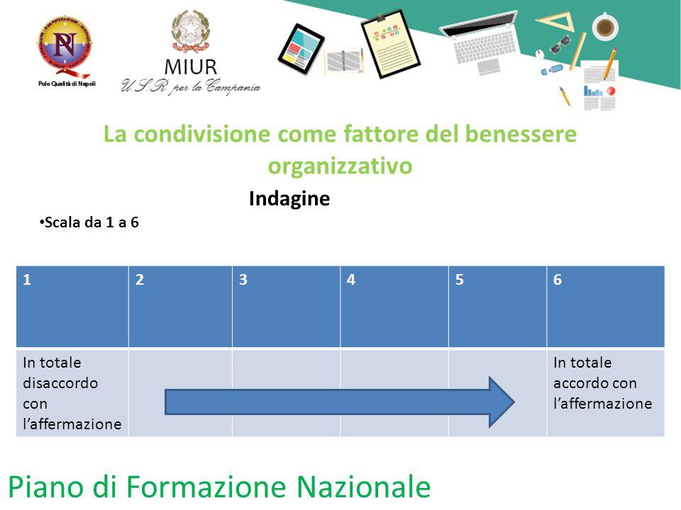 Piano di Formazione Nazionale La condivisione come fattore del benessere organizzativo Indagine Scala da 1 a 6 123456 In totale disaccordo con l'affermazione In totale accordo con l'affermazione