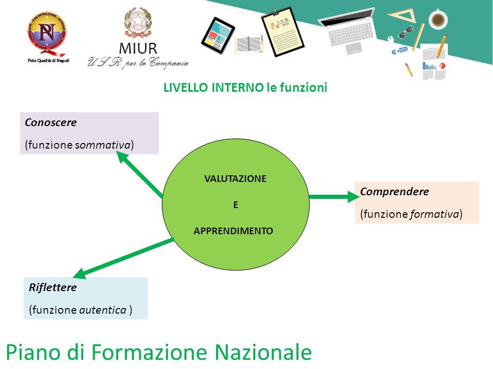 Piano di Formazione Nazionale LIVELLO INTERNO le funzioni VALUTAZIONE E APPRENDIMENTO Conoscere (funzione sommativa) Riflettere (funzione autentica ) Comprendere (funzione formativa)