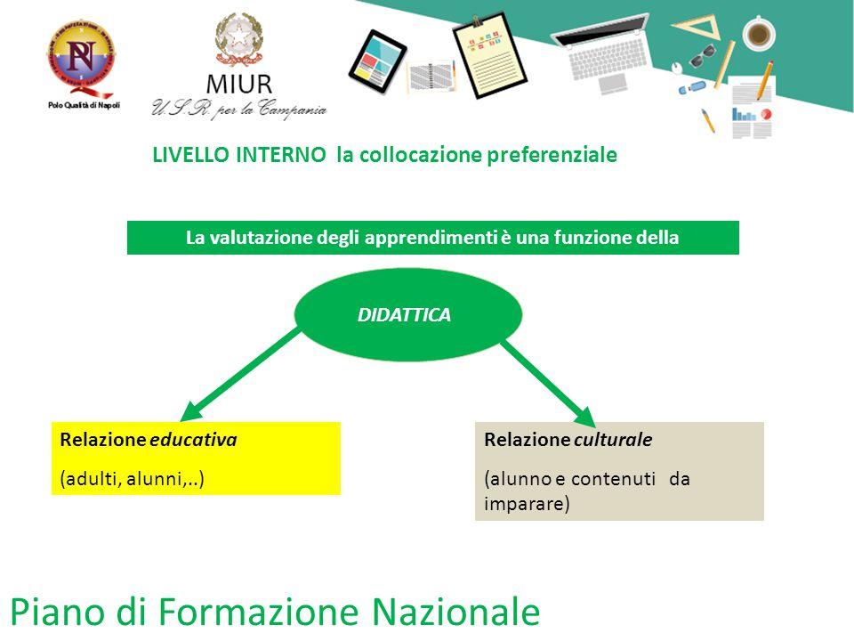 Piano di Formazione Nazionale LIVELLO INTERNO la collocazione preferenziale La valutazione degli apprendimenti è una funzione della DIDATTICA Relazione educativa (adulti, alunni,..) Relazione culturale (alunno e contenuti da imparare)