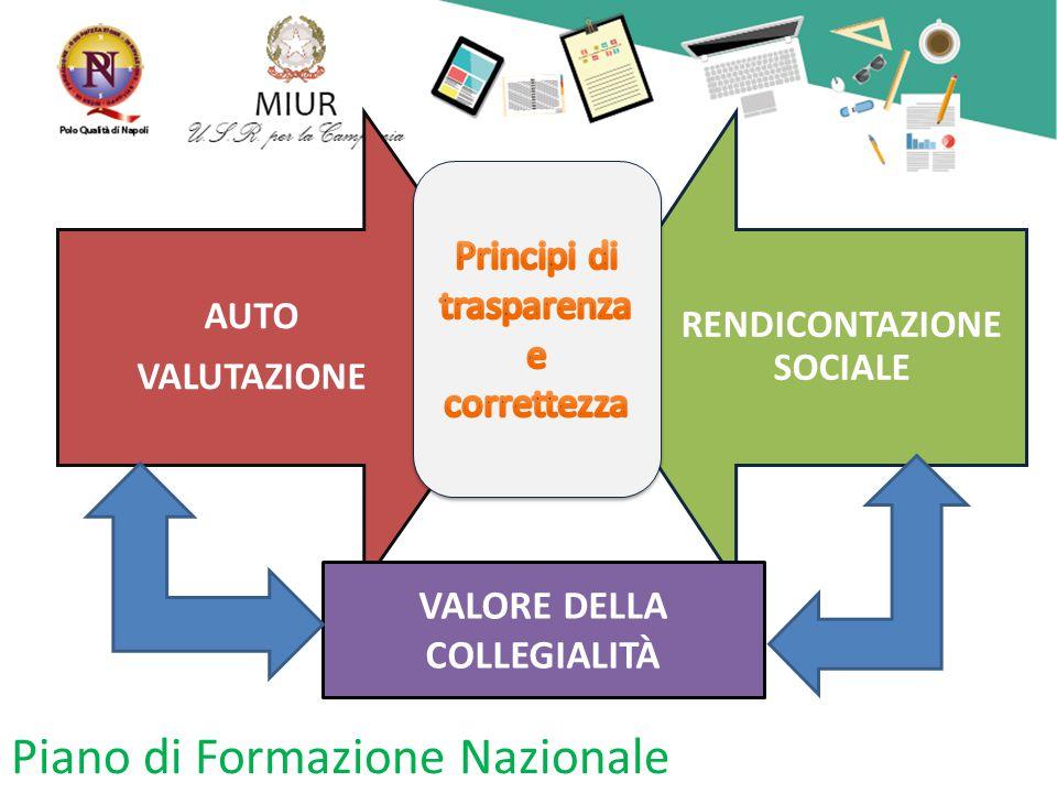 Piano di Formazione Nazionale AUTO VALUTAZIONE RENDICONTAZIONE SOCIALE VALORE DELLA COLLEGIALITÀ