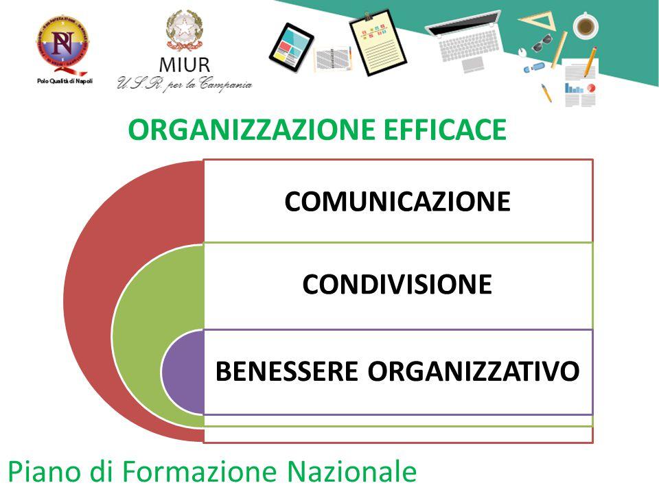 Piano di Formazione Nazionale ORGANIZZAZIONE EFFICACE COMUNICAZIONE CONDIVISIONE BENESSERE ORGANIZZATIVO