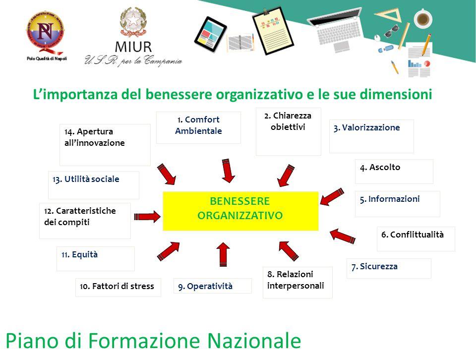 Piano di Formazione Nazionale L'importanza del benessere organizzativo e le sue dimensioni BENESSERE ORGANIZZATIVO 12.