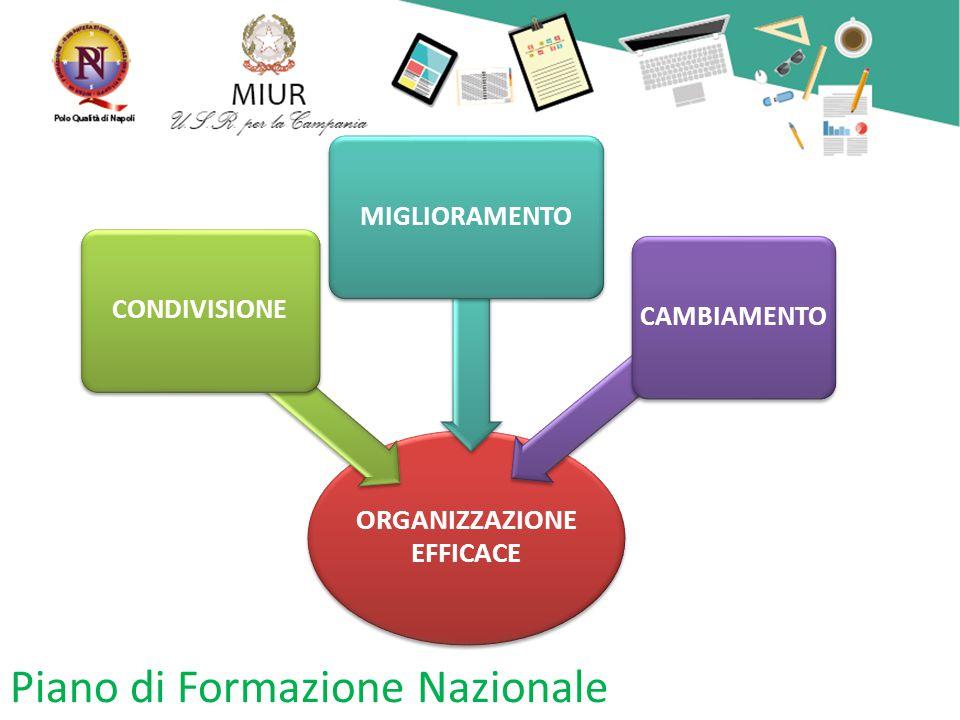 Piano di Formazione Nazionale ORGANIZZAZION E EFFICACE CONDIVISIONEMIGLIORAMENTOCAMBIAMENTO