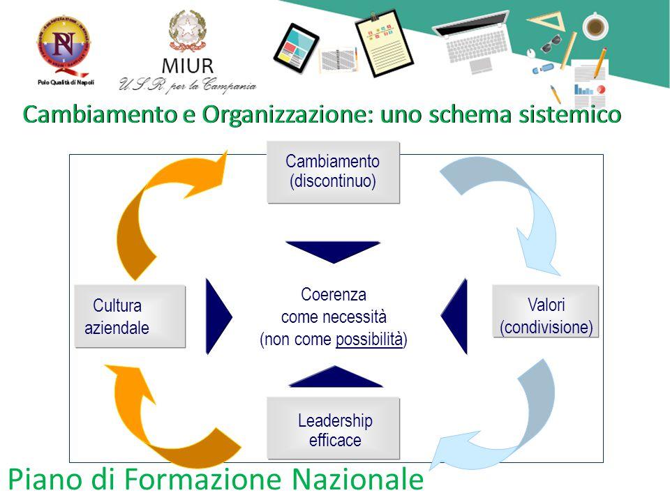 Piano di Formazione Nazionale Cambiamento e Organizzazione: uno schema sistemico Valori (condivisione) Cambiamento (discontinuo) Coerenza come necessità (non come possibilità) Leadership efficace Cultura aziendale