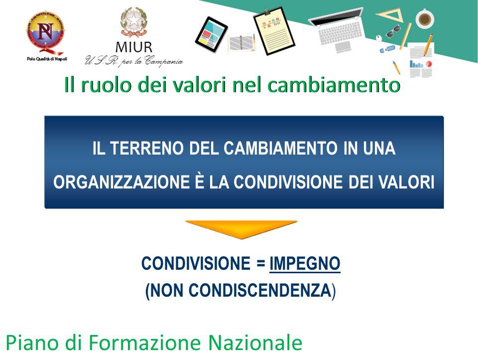 Piano di Formazione Nazionale Il ruolo dei valori nel cambiamento IL TERRENO DEL CAMBIAMENTO IN UNA ORGANIZZAZIONE È LA CONDIVISIONE DEI VALORI CONDIVISIONE = IMPEGNO (NON CONDISCENDENZA )