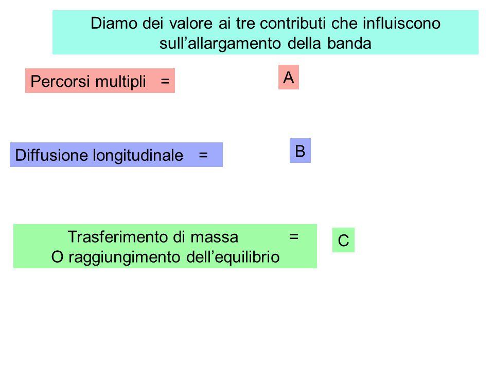 Diffusione longitudinale = Percorsi multipli = Trasferimento di massa = O raggiungimento dell'equilibrio A B C Diamo dei valore ai tre contributi che influiscono sull'allargamento della banda