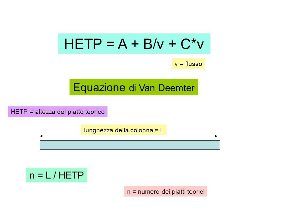 HETP = A + B/v + C*v Equazione di Van Deemter v = flusso HETP = altezza del piatto teorico n = L / HETP lunghezza della colonna = L n = numero dei piatti teorici