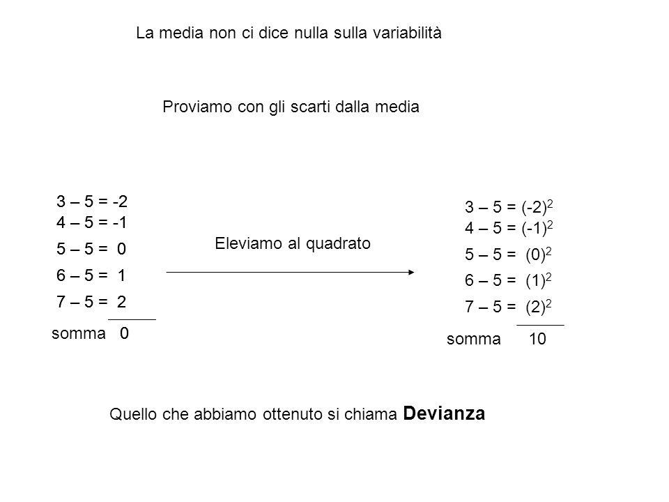 La media non ci dice nulla sulla variabilità Proviamo con gli scarti dalla media 3 – 5 = -2 4 – 5 = -1 5 – 5 = 0 6 – 5 = 1 7 – 5 = 2 somma0 3 – 5 = -2 4 – 5 = -1 5 – 5 = 0 6 – 5 = 1 7 – 5 = 2 0 3 – 5 = (-2) 2 4 – 5 = (-1) 2 5 – 5 = (0) 2 6 – 5 = (1) 2 7 – 5 = (2) 2 somma10 Eleviamo al quadrato Quello che abbiamo ottenuto si chiama Devianza