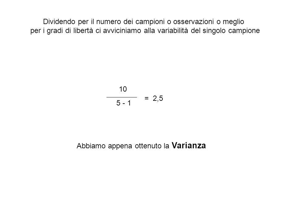 Dividendo per il numero dei campioni o osservazioni o meglio per i gradi di libertà ci avviciniamo alla variabilità del singolo campione 10 5 - 1 = 2,5 Abbiamo appena ottenuto la Varianza
