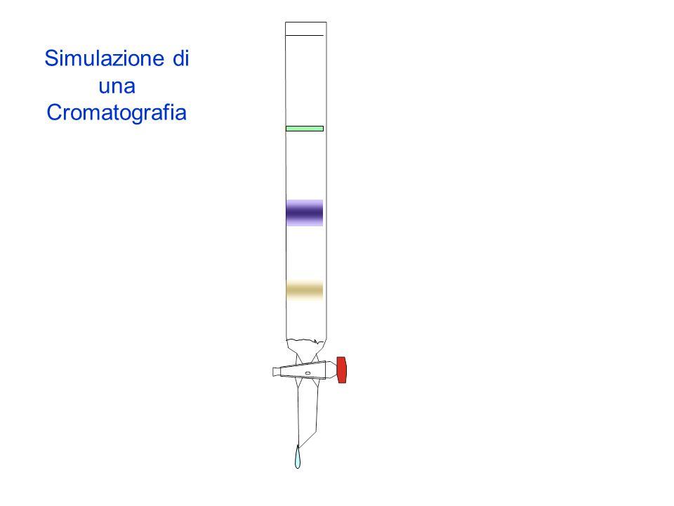 Parliamo di tipi diversi di cromatografia Classificazione in base alla fase mobile Liquida Gassosa A fluido supercritico Cromatografia su strato sottile in colonna, HPLC Gascromatografia in colonna Tra la cromatografia liquida e la gascromatografia, in colonna