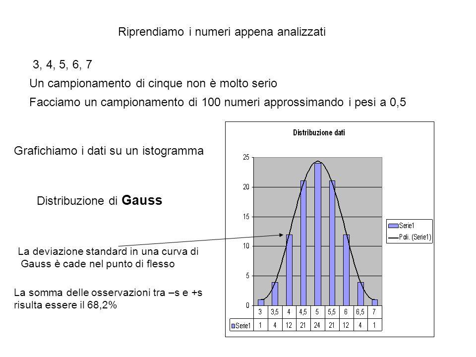 Riprendiamo i numeri appena analizzati 3, 4, 5, 6, 7 Grafichiamo i dati su un istogramma Un campionamento di cinque non è molto serio Facciamo un campionamento di 100 numeri approssimando i pesi a 0,5 Distribuzione di Gauss La deviazione standard in una curva di Gauss è cade nel punto di flesso La somma delle osservazioni tra –s e +s risulta essere il 68,2%