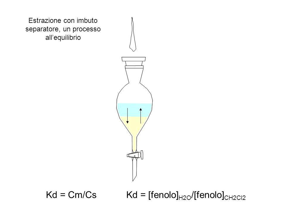 Kd = Cm/CsKd = [fenolo] H2O /[fenolo] CH2Cl2 Estrazione con imbuto separatore, un processo all'equilibrio