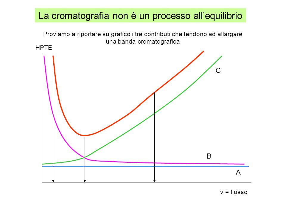 La cromatografia non è un processo all'equilibrio Proviamo a riportare su grafico i tre contributi che tendono ad allargare una banda cromatografica A B C v = flusso HPTE