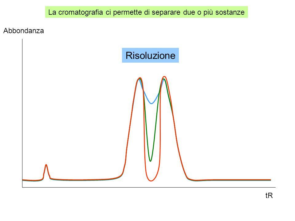 La cromatografia ci permette di separare due o più sostanze tR Abbondanza Risoluzione