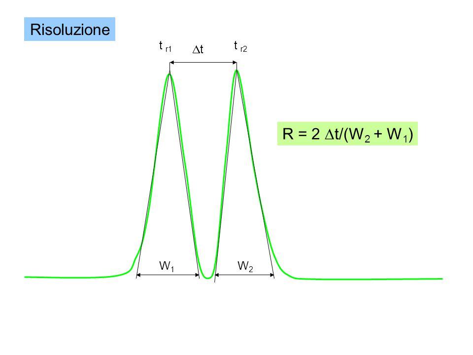t r1 t r2 tt W1W1 W2W2 R = 2  t/(W 2 + W 1 ) Risoluzione