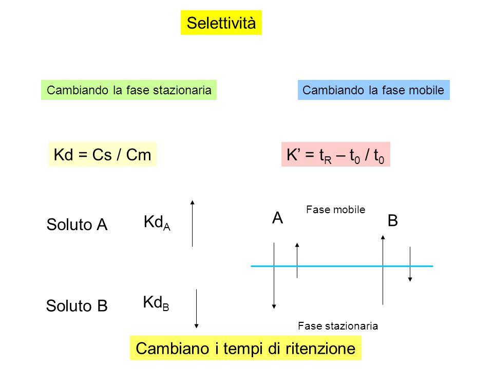 Selettività Cambiando la fase stazionariaCambiando la fase mobile Kd = Cs / Cm Soluto A Soluto B Kd A Kd B A B Fase mobile Fase stazionaria K' = t R – t 0 / t 0 Cambiano i tempi di ritenzione